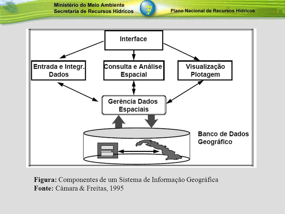 A Construção do Banco de Dados do PNRH contou com aplicações do programa ARCGIS 9.0, além de uma suite de softwares que permitiu construir relacionamentos complexos, que facilitaram diferentes análises voltadas à questão de recursos hídricos no Brasil.