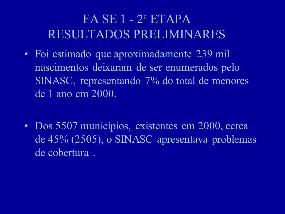 FA SE 1 - 2 a ETAPA RESULTADOS PRELIMINARES Foi estimado que aproximadamente 239 mil nascimentos deixaram de ser enumerados pelo SINASC, representando 7% do total de menores de 1 ano em 2000.