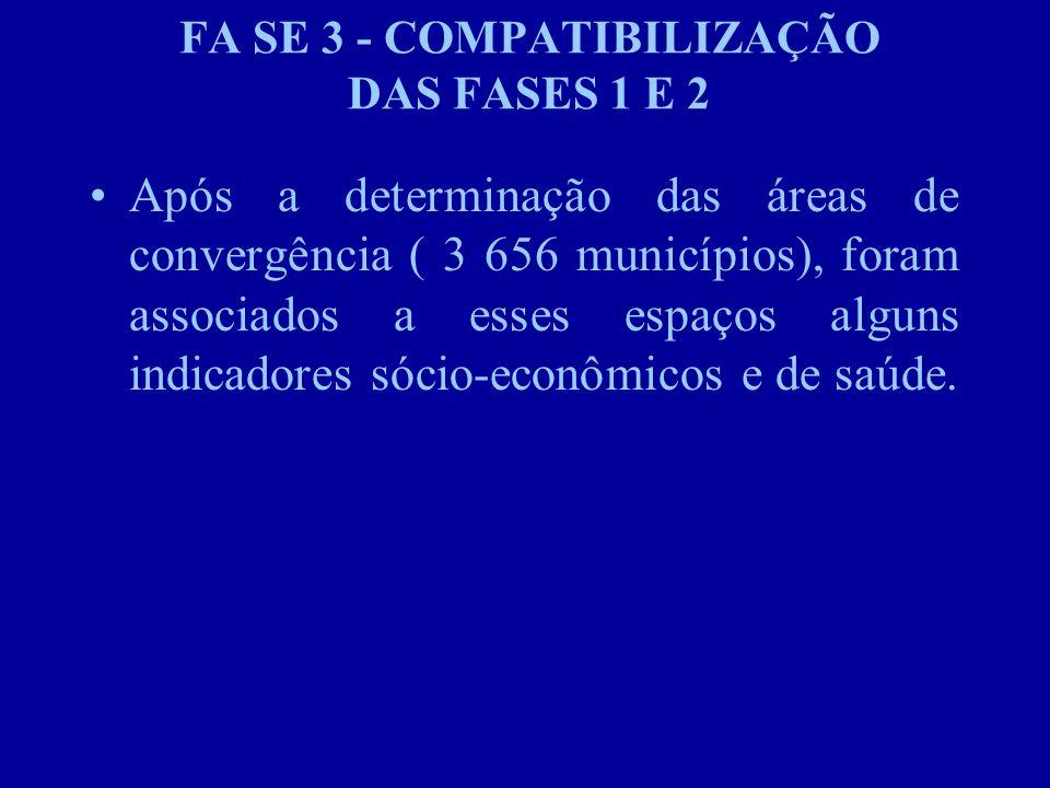 FA SE 3 - COMPATIBILIZAÇÃO DAS FASES 1 E 2 Após a determinação das áreas de convergência ( 3 656 municípios), foram associados a esses espaços alguns indicadores sócio-econômicos e de saúde.