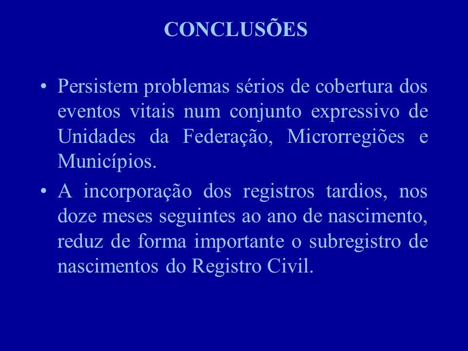 CONCLUSÕES Persistem problemas sérios de cobertura dos eventos vitais num conjunto expressivo de Unidades da Federação, Microrregiões e Municípios.
