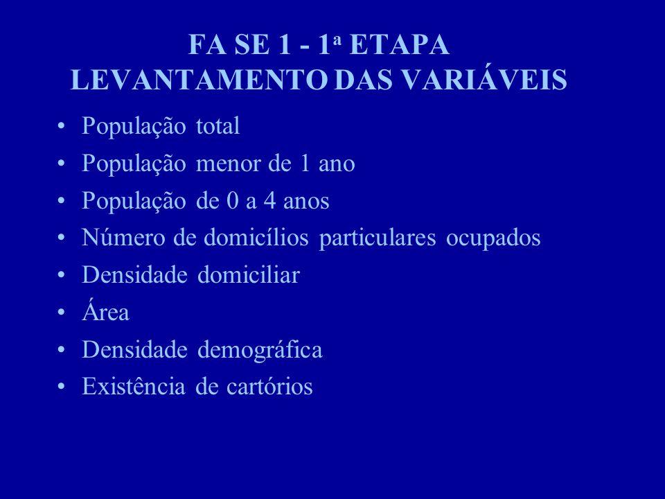FA SE 1 - 1 a ETAPA LEVANTAMENTO DAS VARIÁVEIS População total População menor de 1 ano População de 0 a 4 anos Número de domicílios particulares ocupados Densidade domiciliar Área Densidade demográfica Existência de cartórios