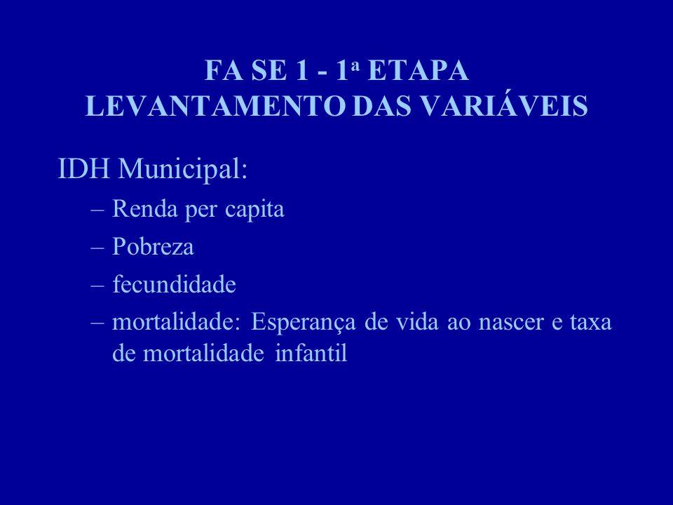 FA SE 1 - 1 a ETAPA LEVANTAMENTO DAS VARIÁVEIS IDH Municipal: –Renda per capita –Pobreza –fecundidade –mortalidade: Esperança de vida ao nascer e taxa de mortalidade infantil