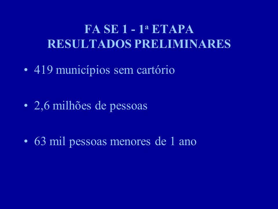 FA SE 1 - 1 a ETAPA RESULTADOS PRELIMINARES 419 municípios sem cartório 2,6 milhões de pessoas 63 mil pessoas menores de 1 ano