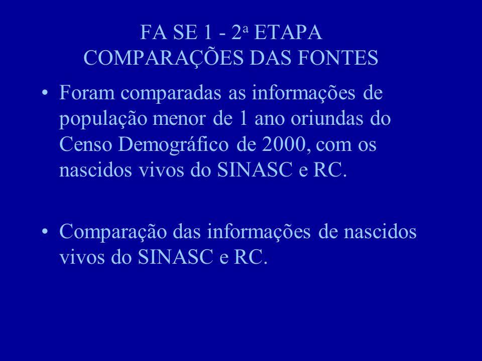 FA SE 1 - 2 a ETAPA COMPARAÇÕES DAS FONTES Foram comparadas as informações de população menor de 1 ano oriundas do Censo Demográfico de 2000, com os nascidos vivos do SINASC e RC.