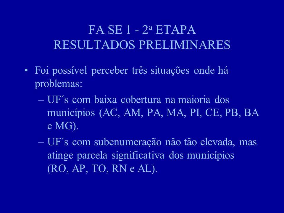 FA SE 1 - 2 a ETAPA RESULTADOS PRELIMINARES Foi possível perceber três situações onde há problemas: –UF´s com baixa cobertura na maioria dos municípios (AC, AM, PA, MA, PI, CE, PB, BA e MG).