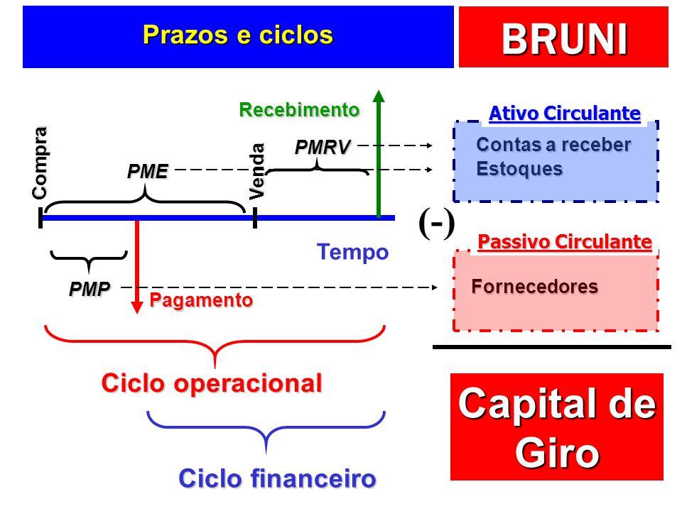 BRUNI Entendo os prazos Analisando os ciclos do negócio!