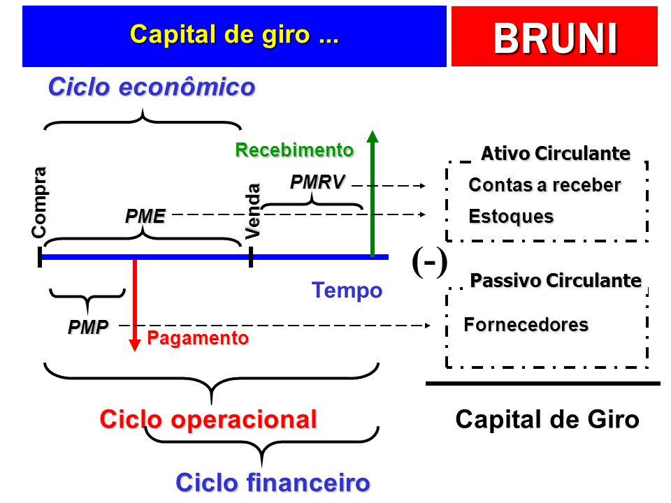 BRUNI Tempo Pagamento Compra PMP Recebimento Venda PME PMRV Ciclo operacional Ciclo financeiro Ciclo econômico Ciclos e prazos