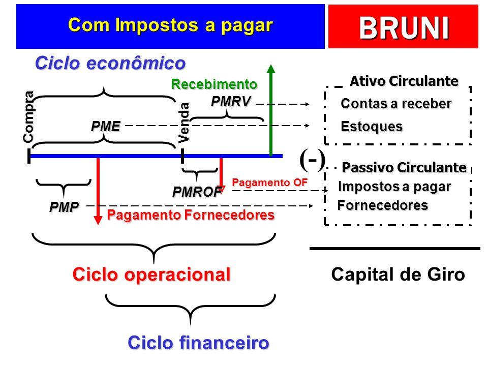 BRUNI Tempo Pagamento Compra PMP Recebimento Venda PME PMRV Ciclo operacional Ciclo financeiro Fornecedores Estoques Contas a receber Ativo Circulante