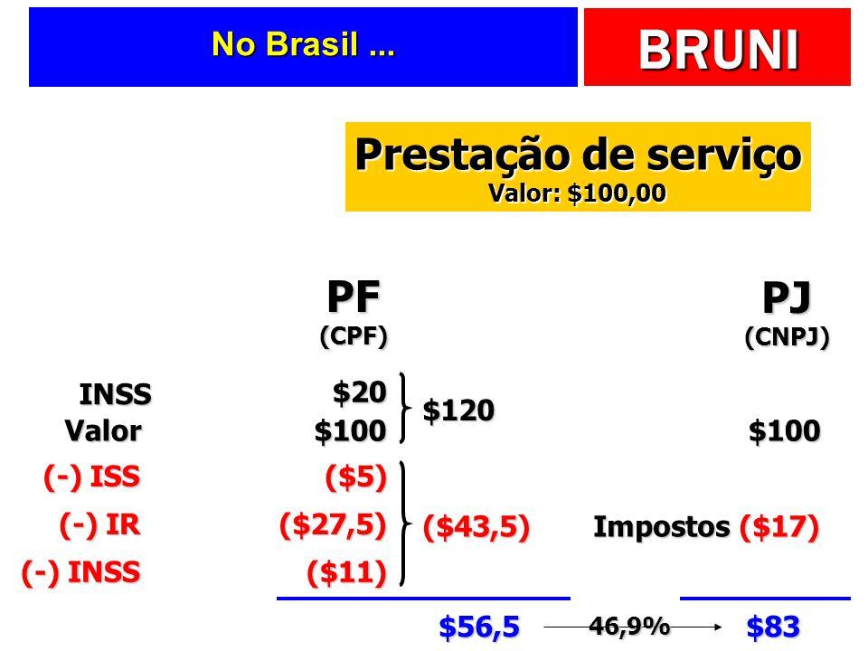 BRUNI Entendendo a... PerversidadeTributáriaBrasileira