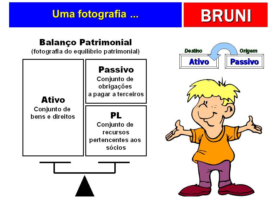 BRUNI = Total Ativo Já vimos anteriormente … Bens + Direitos Obrigações Total Passivo Patrimônio Líquido Ativos Passivos