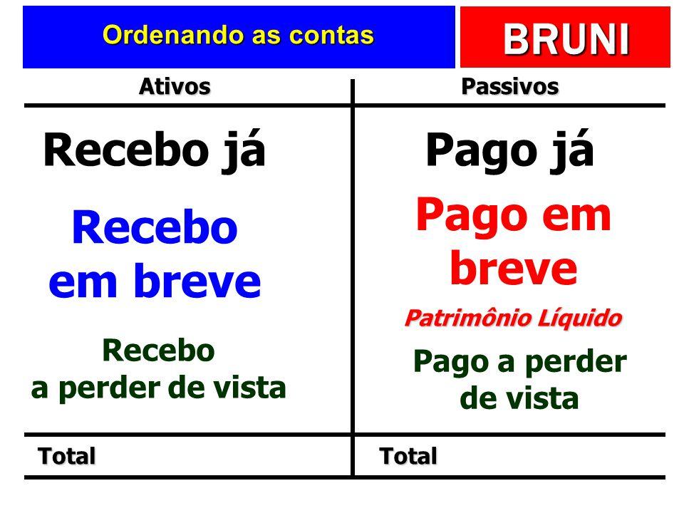 BRUNI Assim, o BP deve ser ordenado Com base na exigibilidade dos passivos Com base na liquidez dos ativos