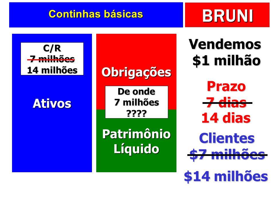 BRUNI Continhas básicas AtivosObrigações Patrimônio Líquido Vendemos $1 milhão Prazo 7 dias Clientes $7 milhões C/R 7 milhões