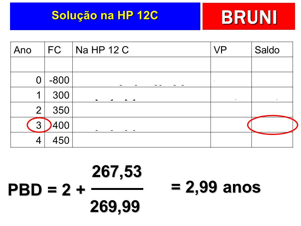 BRUNI Solução na HP 12C AnoFCNa HP 12 CVPSaldo [f] [Reg] 0-800800 CHS [FV] 14 [i] 0 [n] PV-800,00 1300300 [FV] 1 [n] PV263,16-536,84 2350350 [FV] 2 [n