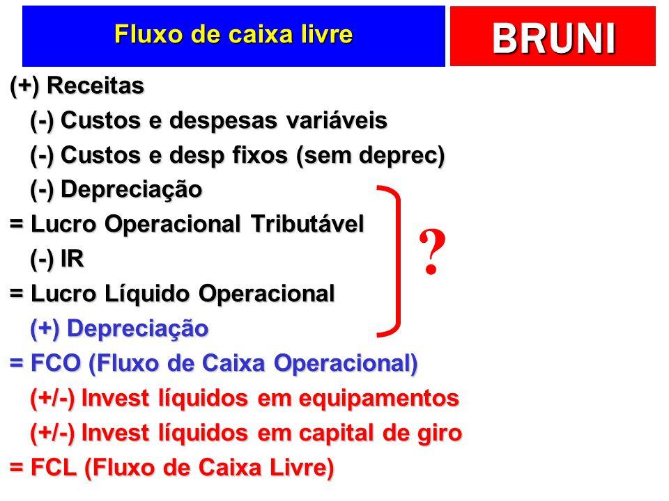 BRUNI Fluxo de caixa livre (+) Receitas (-) Custos e despesas variáveis (-) Custos e despesas variáveis (-) Custos e desp fixos (sem deprec) (-) Custo