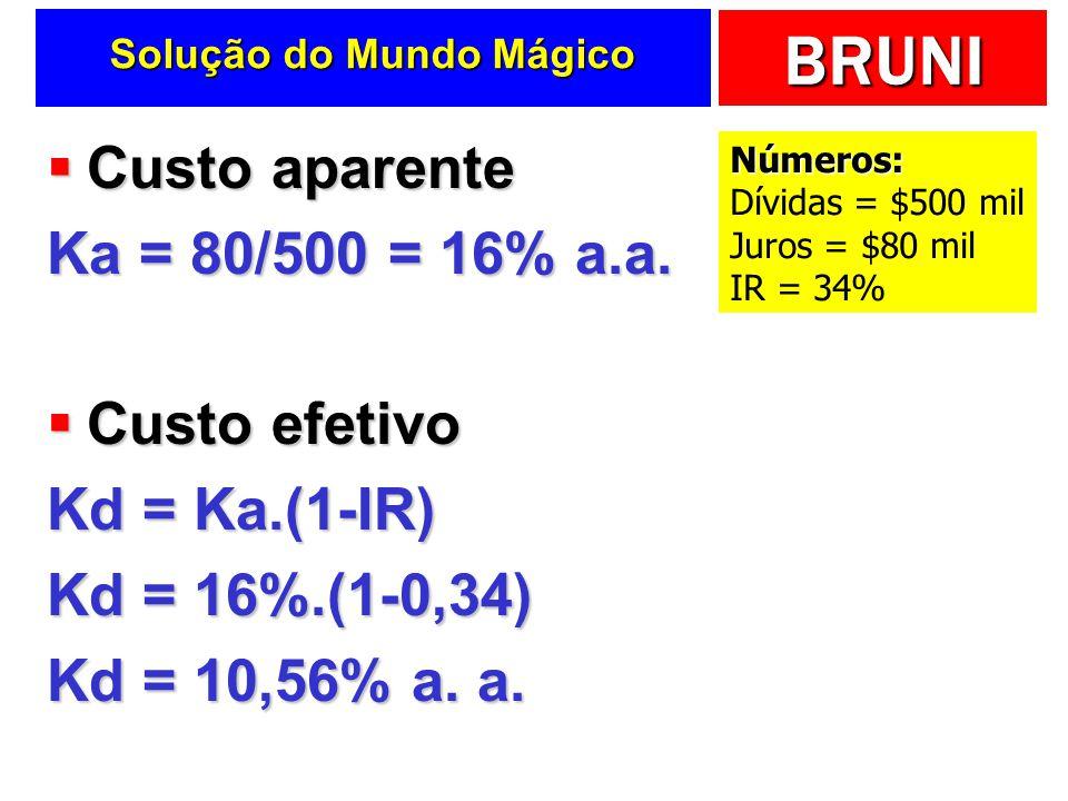 BRUNI Solução do Mundo Mágico Custo aparente Custo aparente Ka = 80/500 = 16% a.a. Custo efetivo Custo efetivo Kd = Ka.(1-IR) Kd = 16%.(1-0,34) Kd = 1