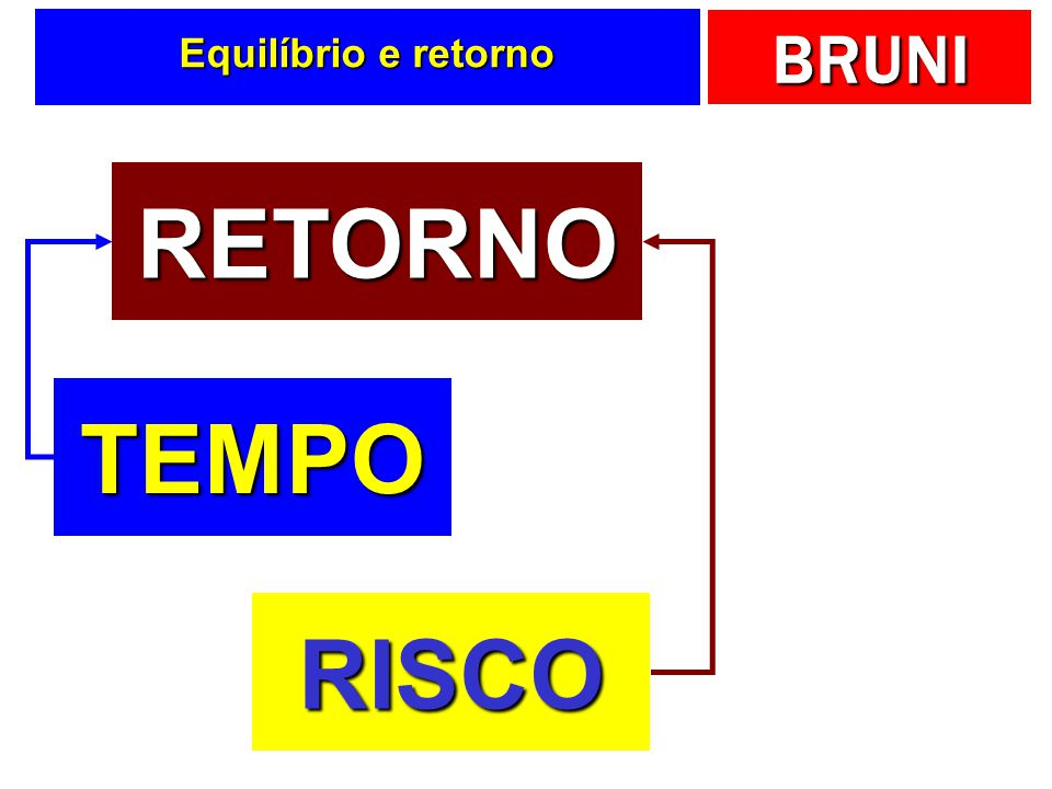 BRUNI Equilíbrio e retorno RETORNO TEMPO RISCO