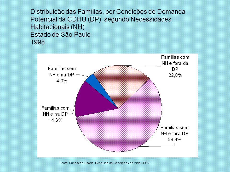 Distribuição das Famílias, por Condições de Demanda Potencial da CDHU (DP), segundo Necessidades Habitacionais (NH) Estado de São Paulo 1998 Fonte: Fu