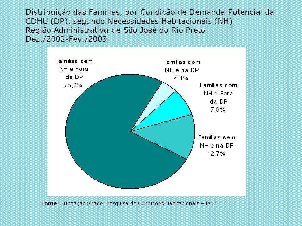Distribuição das Famílias, por Condição de Demanda Potencial da CDHU (DP), segundo Necessidades Habitacionais (NH) Região Administrativa de São José d