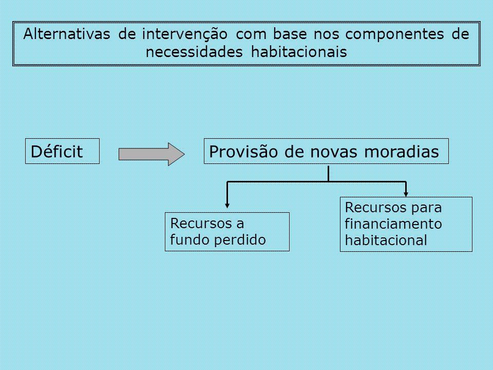 Alternativas de intervenção com base nos componentes de necessidades habitacionais DéficitProvisão de novas moradias Recursos a fundo perdido Recursos