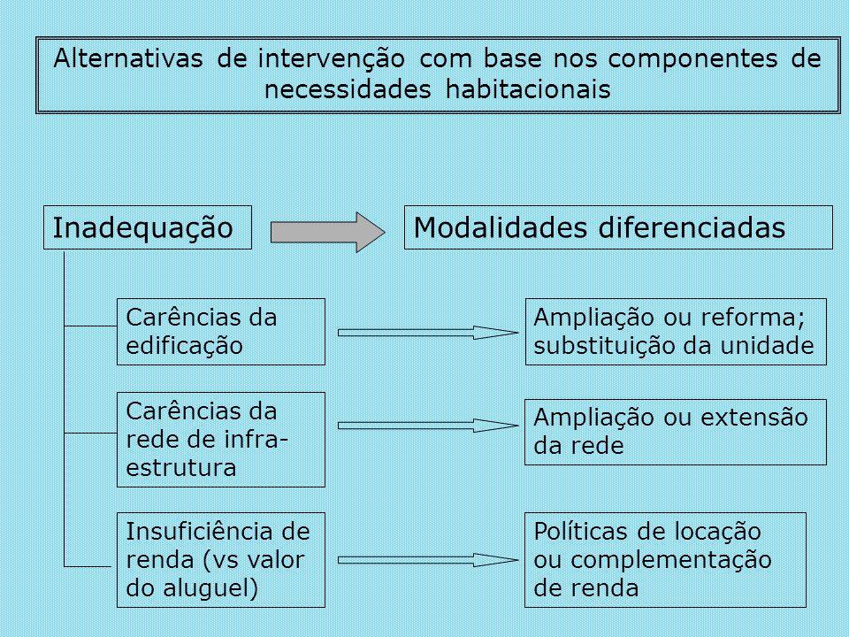 Alternativas de intervenção com base nos componentes de necessidades habitacionais InadequaçãoModalidades diferenciadas Carências da edificação Carênc