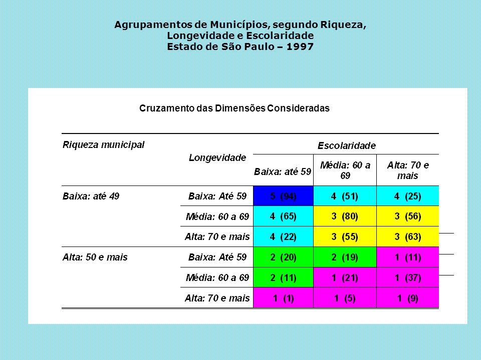 Agrupamentos de Municípios, segundo Riqueza, Longevidade e Escolaridade Estado de São Paulo – 1997 Cruzamento das Dimensões Consideradas