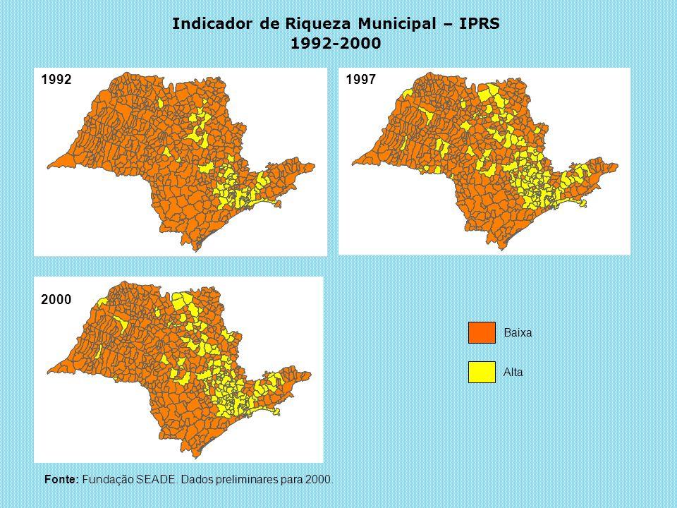 Indicador de Riqueza Municipal – IPRS 1992-2000 19921997 2000 Baixa Alta Fonte: Fundação SEADE. Dados preliminares para 2000.