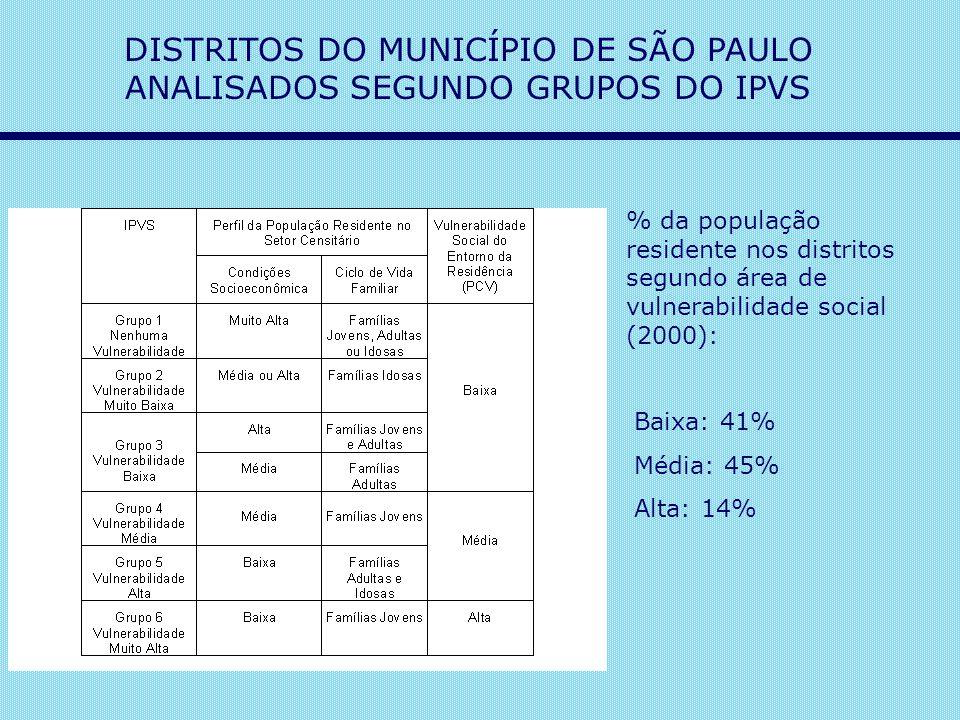 DISTRITOS DO MUNICÍPIO DE SÃO PAULO ANALISADOS SEGUNDO GRUPOS DO IPVS % da população residente nos distritos segundo área de vulnerabilidade social (2