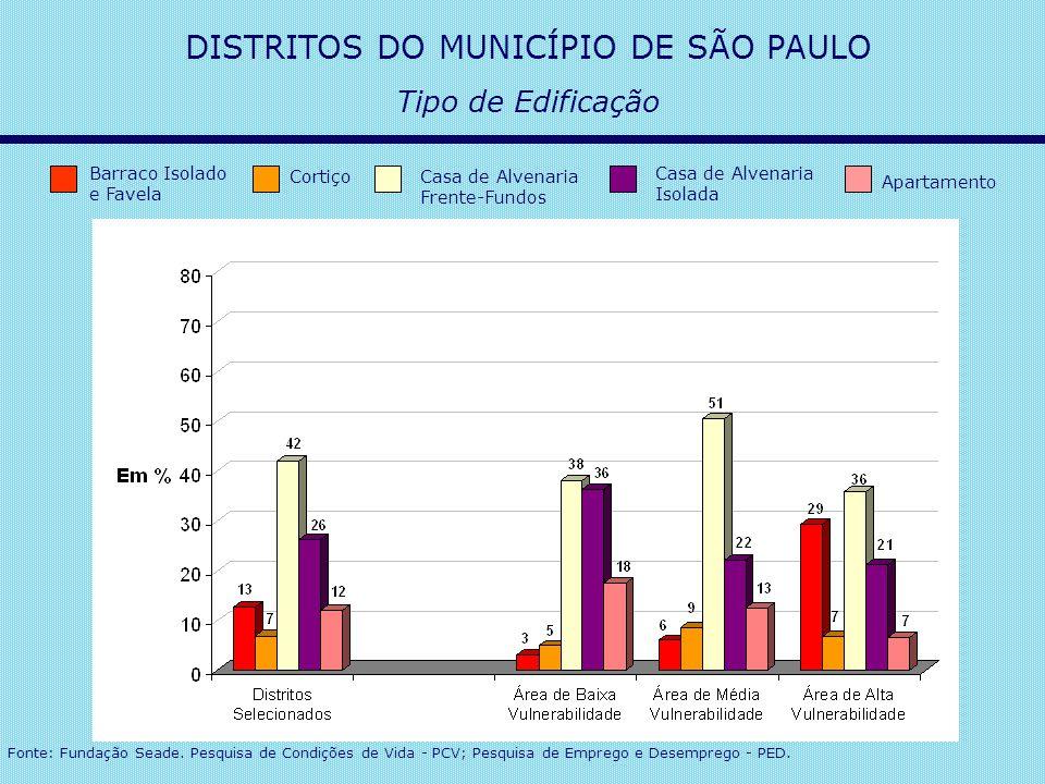 Fonte: Fundação Seade. Pesquisa de Condições de Vida - PCV; Pesquisa de Emprego e Desemprego - PED. DISTRITOS DO MUNICÍPIO DE SÃO PAULO Tipo de Edific