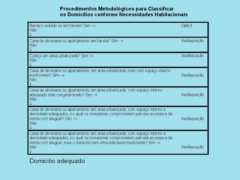 Riqueza Longevidade Escolaridade Pólos Estado Riqueza, Longevidade e Escolaridade Municípios Pólos e Total do Estado de São Paulo – 1997 Fonte: Fundação SEADE, 2000.