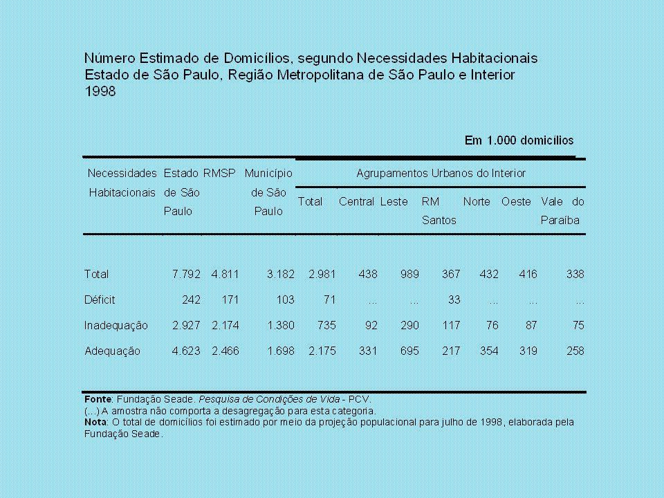 Somente 1 em cada 4 famílias que entram nos critérios de seleção da Companhia tem carências habitacionais Apenas 1/3 das famílias com necessidades habitacionais podem se inscrever nos empreendimentos da CDHU Demanda potencial da política de atendimento da CDHU para municípios de pequeno porte populacional