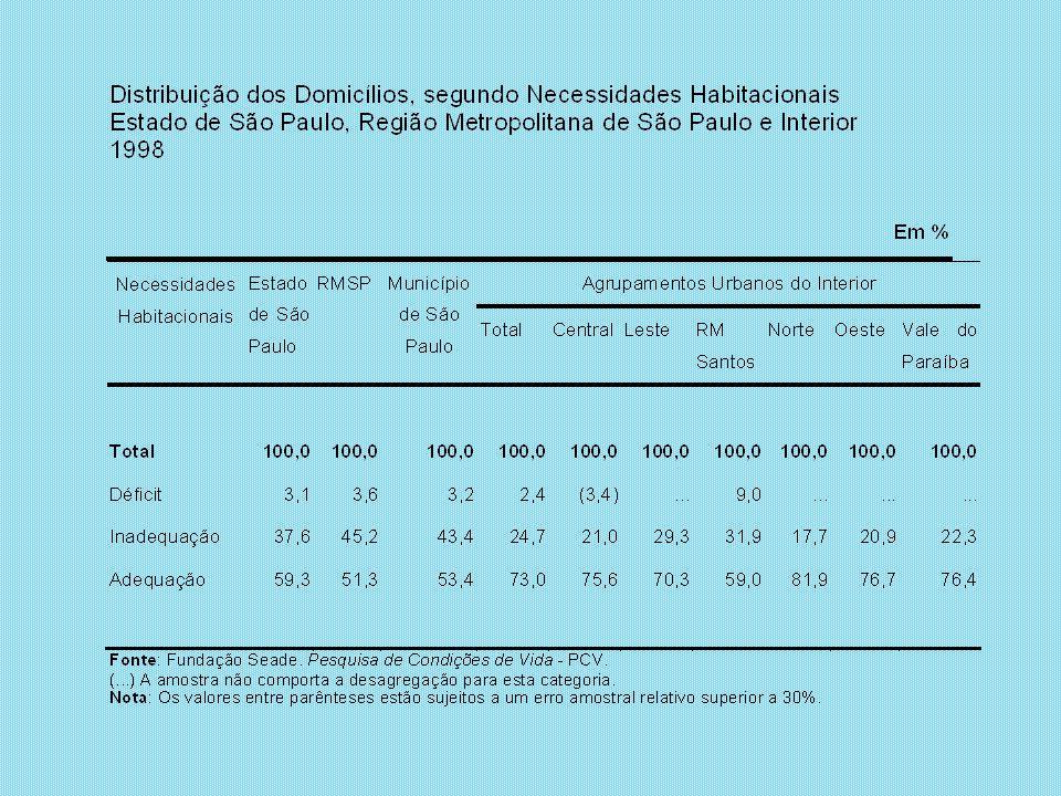 Fonte: Fundação Seade. Pesquisa de Condições de Vida - PCV.