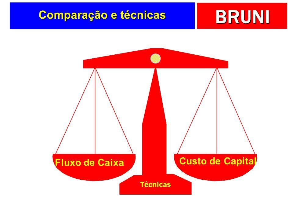 BRUNI Comparação e técnicas Fluxo de Caixa Técnicas Custo de Capital