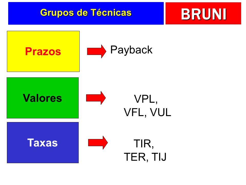 BRUNI Grupos de Técnicas Prazos Payback Valores VPL, VFL, VUL Taxas TIR, TER, TIJ