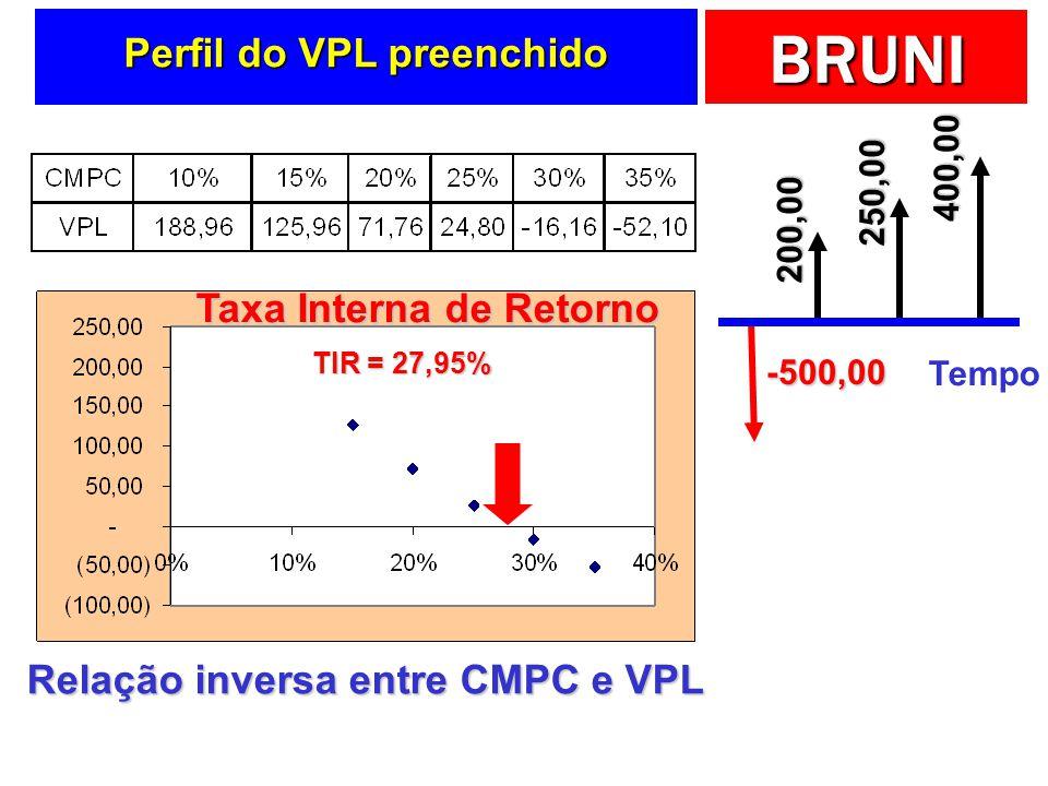 BRUNI Perfil do VPL preenchido Relação inversa entre CMPC e VPL Taxa Interna de Retorno TIR = 27,95% Tempo -500,00 200,00 250,00 400,00