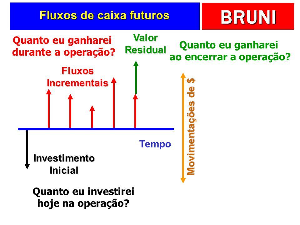 BRUNI Fluxos de caixa futuros Tempo Movimentações de $ Investimento Inicial Fluxos Incrementais Valor Residual Quanto eu investirei hoje na operação?