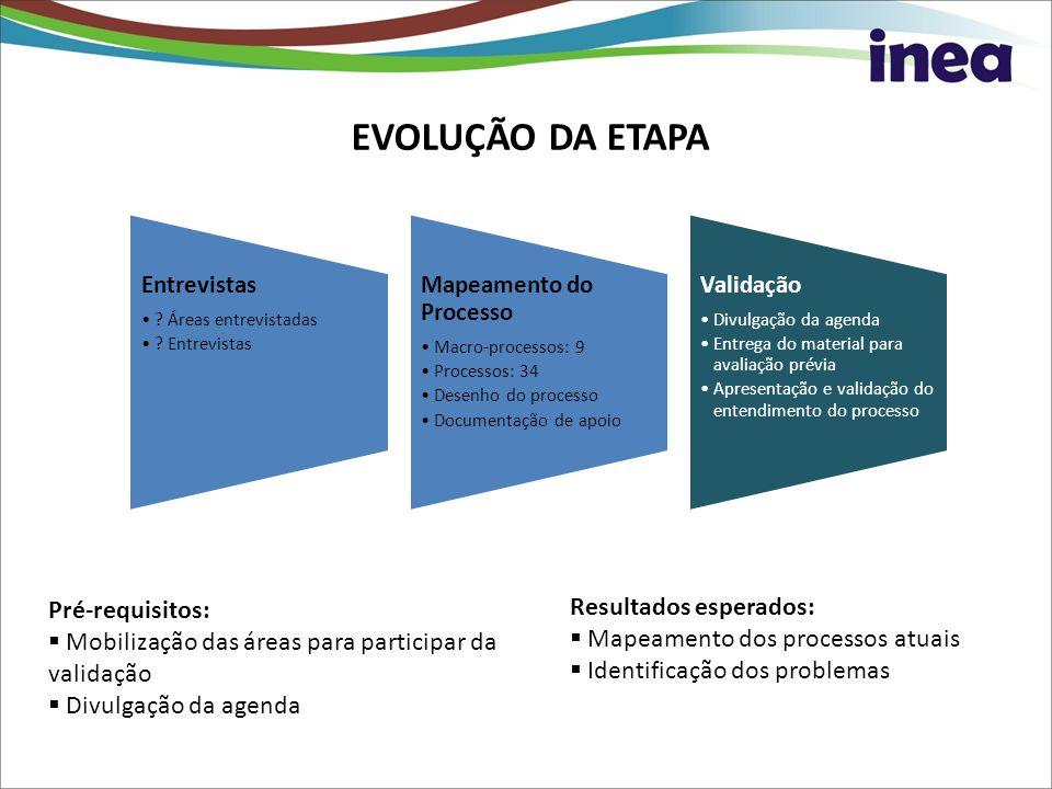 EVOLUÇÃO DA ETAPA Pré-requisitos: Mobilização das áreas para participar da validação Divulgação da agenda Resultados esperados: Mapeamento dos process