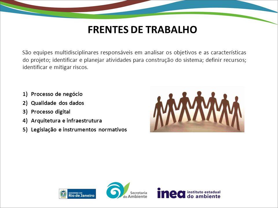 FRENTES DE TRABALHO São equipes multidisciplinares responsáveis em analisar os objetivos e as características do projeto; identificar e planejar ativi