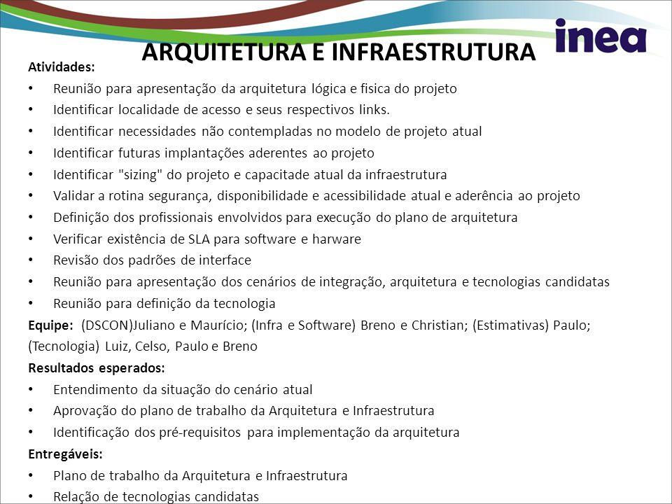 ARQUITETURA E INFRAESTRUTURA Atividades: Reunião para apresentação da arquitetura lógica e fisica do projeto Identificar localidade de acesso e seus r