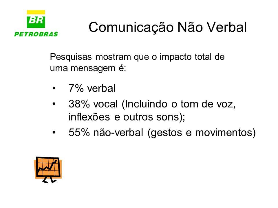 Comunicação Não Verbal 7% verbal 38% vocal (Incluindo o tom de voz, inflexões e outros sons); 55% não-verbal (gestos e movimentos) Pesquisas mostram q