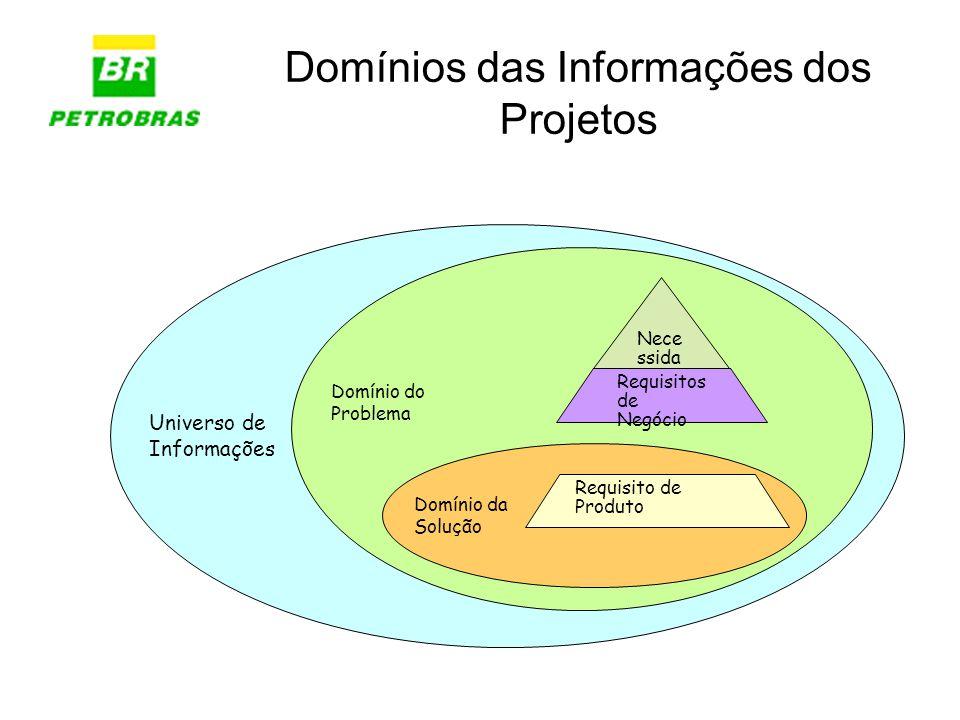 Domínios das Informações dos Projetos Universo de Informações Domínio do Problema Domínio da Solução Nece ssida de Requisitos de Negócio Requisito de