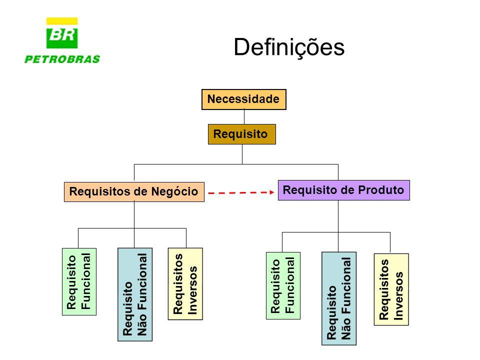 Definições Requisito Requisitos de Negócio Requisito de Produto Necessidade Requisito Funcional Requisito Não Funcional Requisitos Inversos Requisito