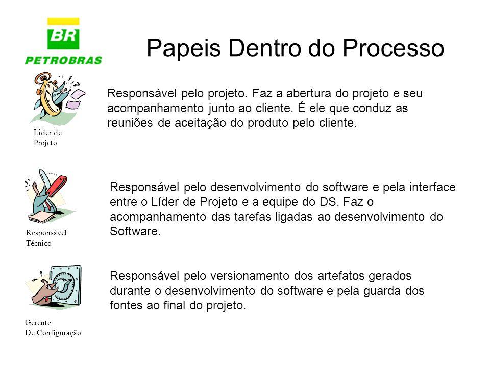 Papeis Dentro do Processo Responsável Técnico Lider de Projeto Gerente De Configuração Responsável pelo projeto. Faz a abertura do projeto e seu acomp
