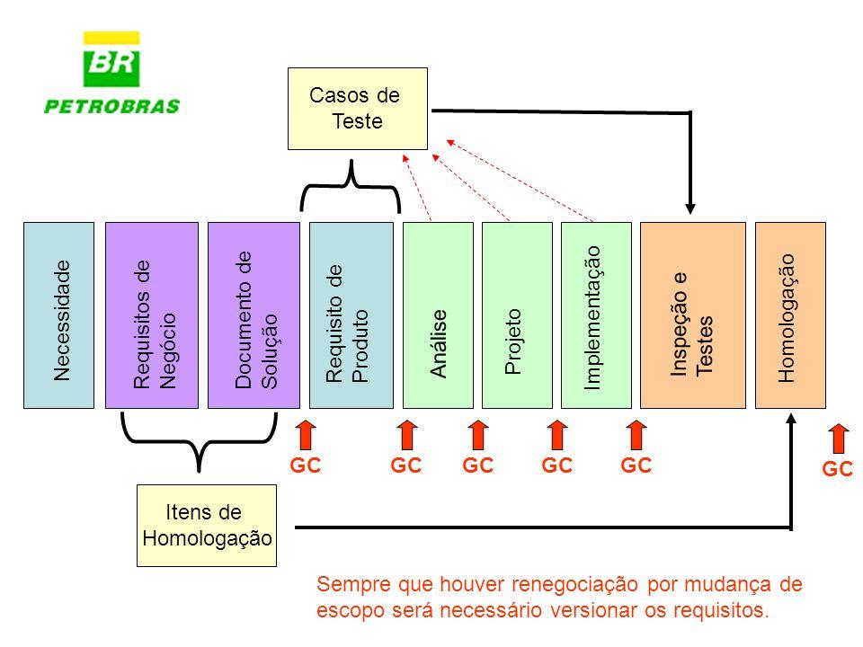 Necessidade Documento de Solução Requisito de Produto Análise Projeto Implementação Inspeção e Testes Homologação Itens de Homologação Casos de Teste