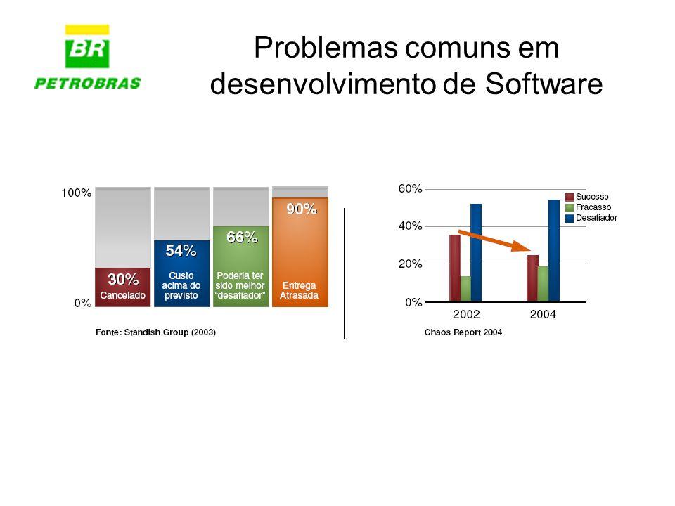Problemas comuns em desenvolvimento de Software