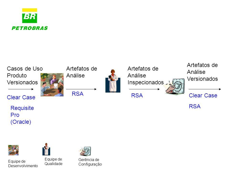 Artefatos de Análise RSA Casos de Uso Produto Versionados Clear Case Requisite Pro (Oracle) Artefatos de Análise Inspecionados RSA Artefatos de Anális