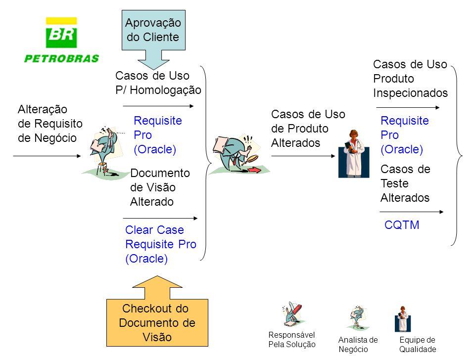Alteração de Requisito de Negócio Documento de Visão Alterado Checkout do Documento de Visão Casos de Uso de Produto Alterados Casos de Uso P/ Homolog