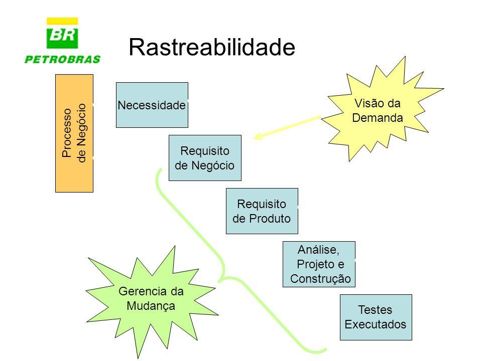 Rastreabilidade Requisito de Negócio Requisito de Produto Análise, Projeto e Construção Testes Executados Necessidade Processo de Negócio Visão da Dem
