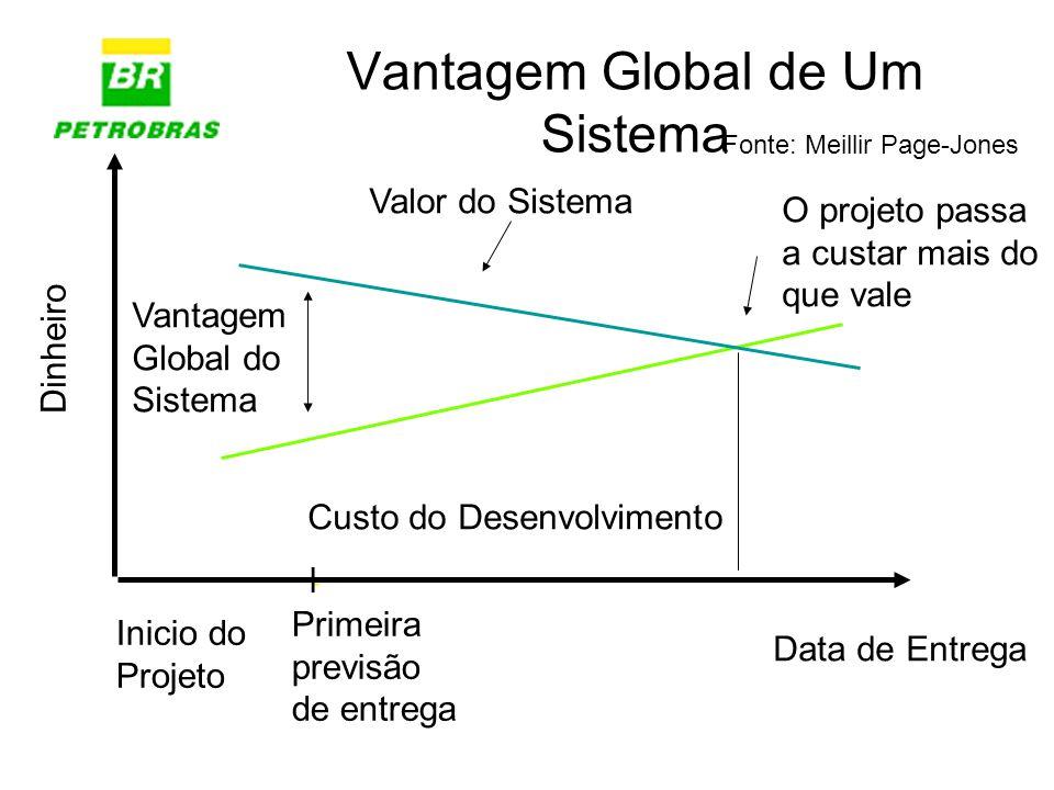Vantagem Global do Sistema Vantagem Global de Um Sistema Dinheiro Data de Entrega Custo do Desenvolvimento Valor do Sistema Fonte: Meillir Page-Jones