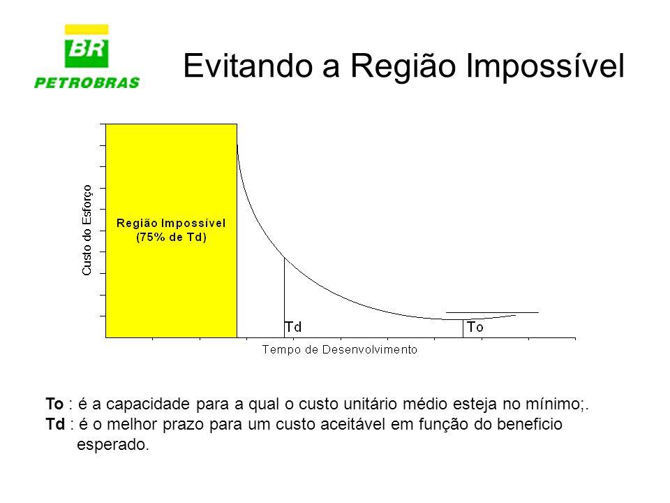 Evitando a Região Impossível To : é a capacidade para a qual o custo unitário médio esteja no mínimo;. Td : é o melhor prazo para um custo aceitável e