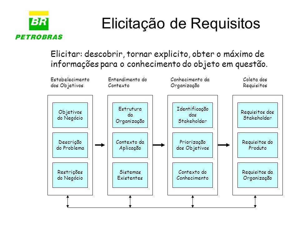 Referências http://gts.petrobras.com.br/main.asp SINPEP –PR-1T1-00132 - Gerenciamento de Requisitos –TI - NF-1T1-00059 – Glossário –TI - NF-1T1-00105 – Regras de Negócio –TI - NF-1T1-00060 – Documento de Visão –TI - NF-1T1-00058 – Especificação Suplementar –TI -NF-1T1-00057 – Especificação de Casos de Uso –Casos de Uso de Novo desenvolvimento e manutenção